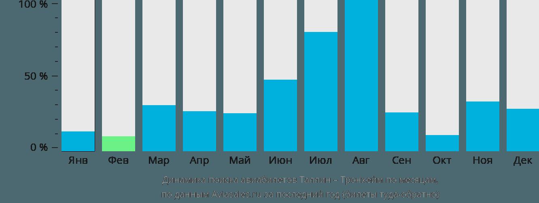 Динамика поиска авиабилетов из Таллина в Тронхейм по месяцам