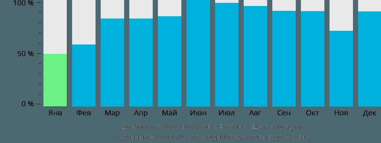 Динамика поиска авиабилетов из Таллина в США по месяцам