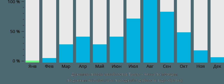 Динамика поиска авиабилетов из Тулузы в Аяччо по месяцам