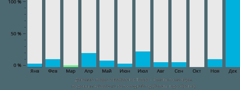 Динамика поиска авиабилетов из Тулузы в Алматы по месяцам