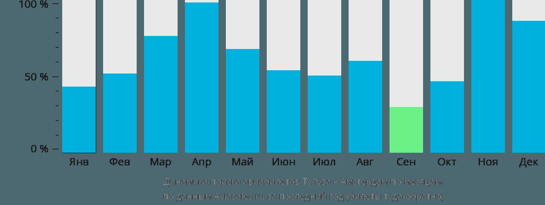 Динамика поиска авиабилетов из Тулузы в Амстердам по месяцам