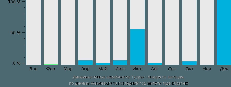 Динамика поиска авиабилетов из Тулузы в Анкару по месяцам