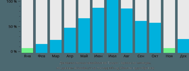 Динамика поиска авиабилетов из Тулузы в Афины по месяцам