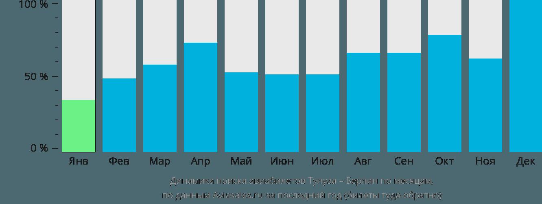 Динамика поиска авиабилетов из Тулузы в Берлин по месяцам