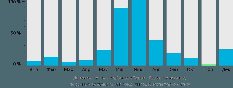 Динамика поиска авиабилетов из Тулузы в Ереван по месяцам