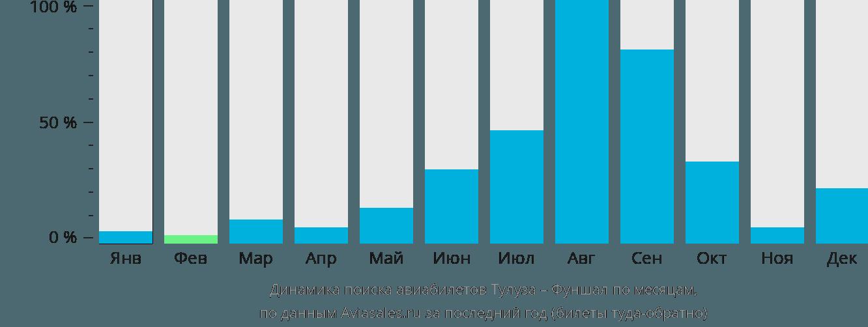 Динамика поиска авиабилетов из Тулузы в Фуншал по месяцам