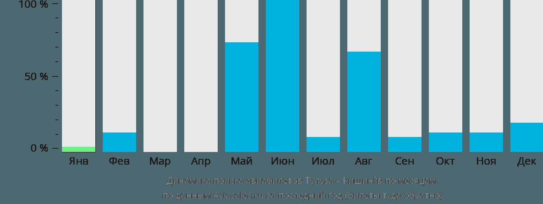 Динамика поиска авиабилетов из Тулузы в Кишинёв по месяцам