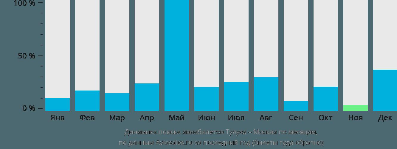 Динамика поиска авиабилетов из Тулузы в Москву по месяцам