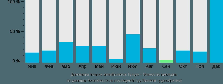 Динамика поиска авиабилетов из Тулузы в Минск по месяцам