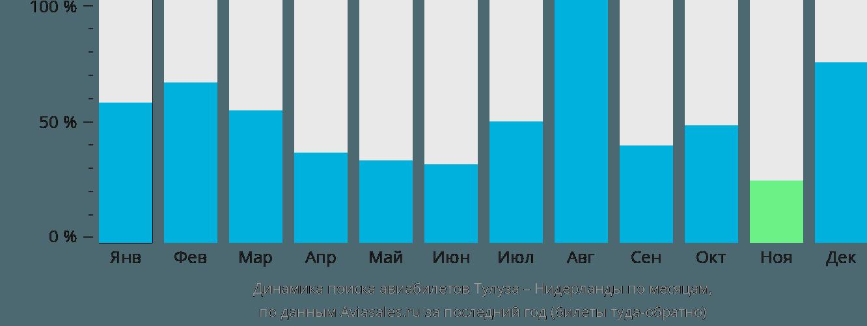 Динамика поиска авиабилетов из Тулузы в Нидерланды по месяцам