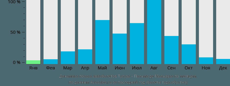 Динамика поиска авиабилетов из Тулузы в Пальма-де-Мальорку по месяцам