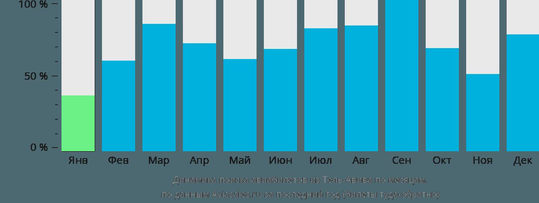 Динамика поиска авиабилетов из Тель-Авива по месяцам