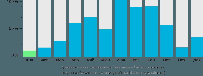 Динамика поиска авиабилетов из Тель-Авива в Анапу по месяцам