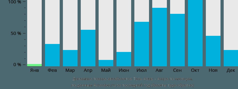 Динамика поиска авиабилетов из Тель-Авива в Аккру по месяцам