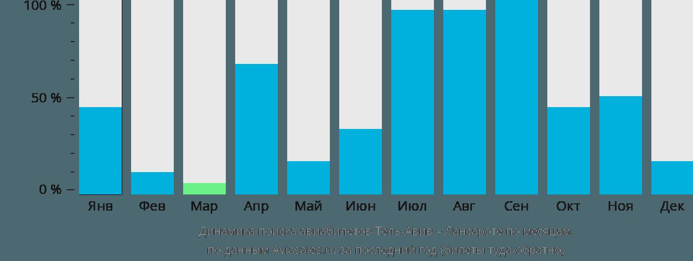 Динамика поиска авиабилетов из Тель-Авива в Лансароте по месяцам