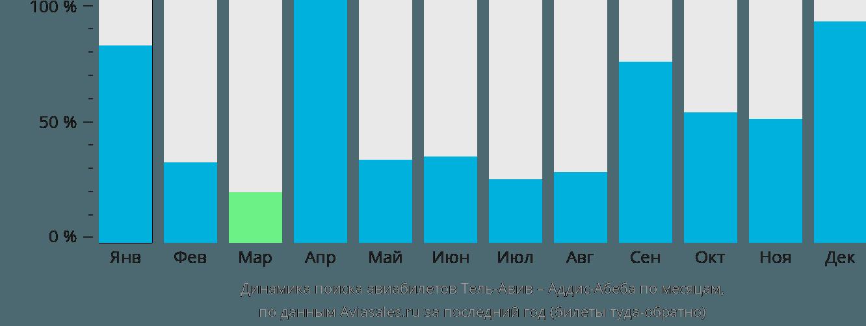 Динамика поиска авиабилетов из Тель-Авива в Аддис-Абебу по месяцам