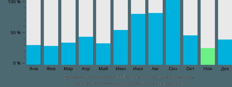 Динамика поиска авиабилетов из Тель-Авива в Сочи по месяцам