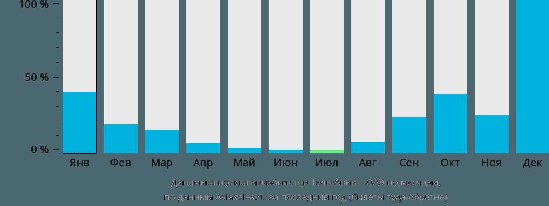 Динамика поиска авиабилетов из Тель-Авива в ОАЭ по месяцам