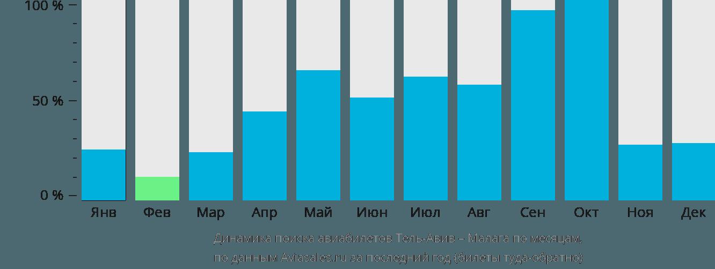 Динамика поиска авиабилетов из Тель-Авива в Малагу по месяцам