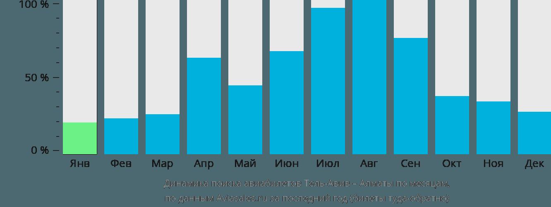 Динамика поиска авиабилетов из Тель-Авива в Алматы по месяцам