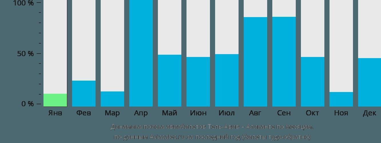 Динамика поиска авиабилетов из Тель-Авива в Аликанте по месяцам