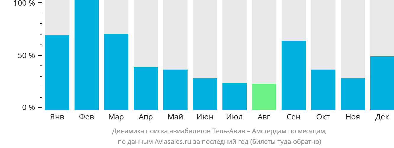 Динамика поиска авиабилетов из Тель-Авива в Амстердам по месяцам