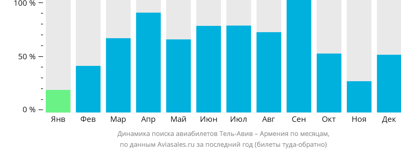 Динамика поиска авиабилетов из Тель-Авива в Армению по месяцам