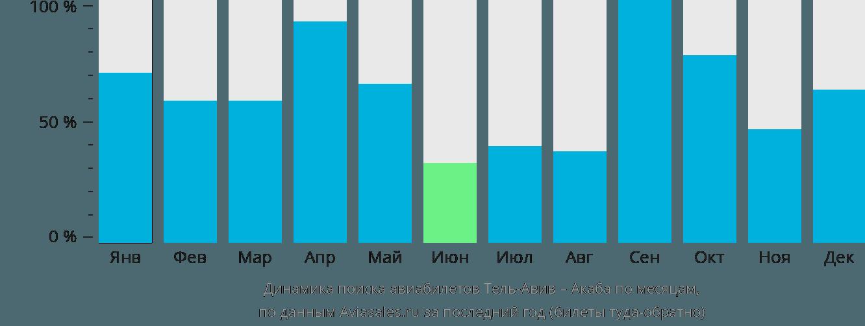 Динамика поиска авиабилетов из Тель-Авива в Акабу по месяцам