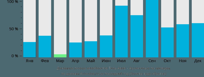 Динамика поиска авиабилетов из Тель-Авива в Архангельск по месяцам