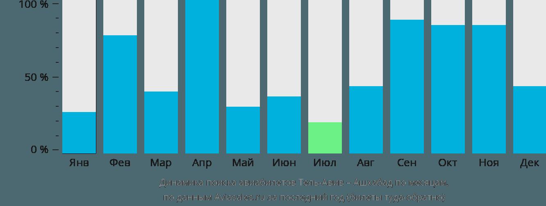 Динамика поиска авиабилетов из Тель-Авива в Ашхабад по месяцам