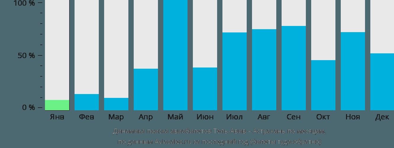 Динамика поиска авиабилетов из Тель-Авива в Астрахань по месяцам