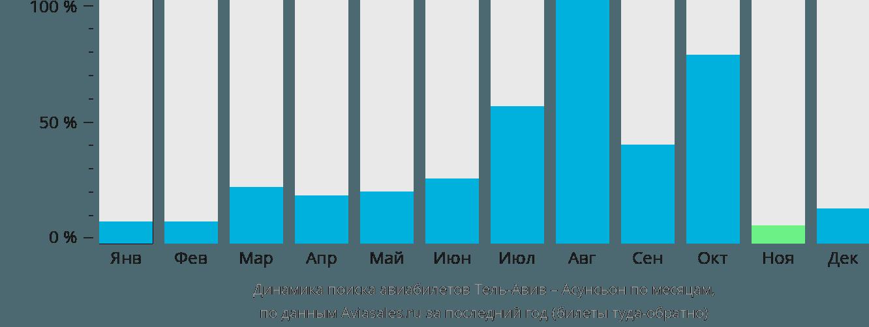 Динамика поиска авиабилетов из Тель-Авива в Асунсьон по месяцам