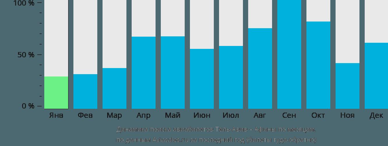 Динамика поиска авиабилетов из Тель-Авива в Афины по месяцам