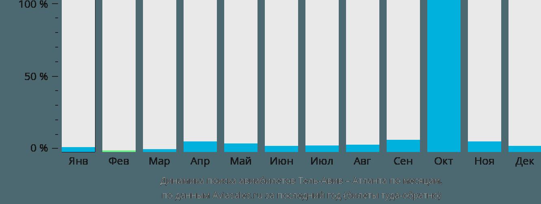 Динамика поиска авиабилетов из Тель-Авива в Атланту по месяцам