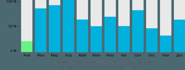 Динамика поиска авиабилетов из Тель-Авива в Австрию по месяцам