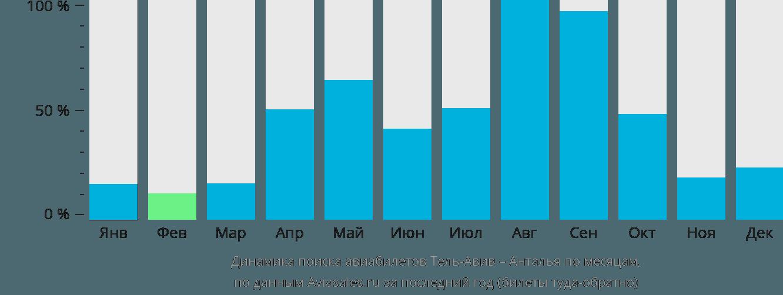Динамика поиска авиабилетов из Тель-Авива в Анталью по месяцам