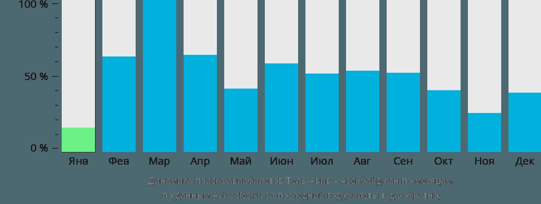 Динамика поиска авиабилетов из Тель-Авива в Азербайджан по месяцам