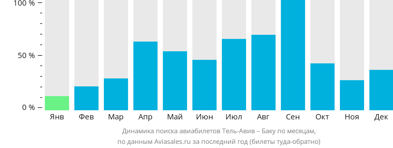 Динамика поиска авиабилетов из Тель-Авива в Баку по месяцам
