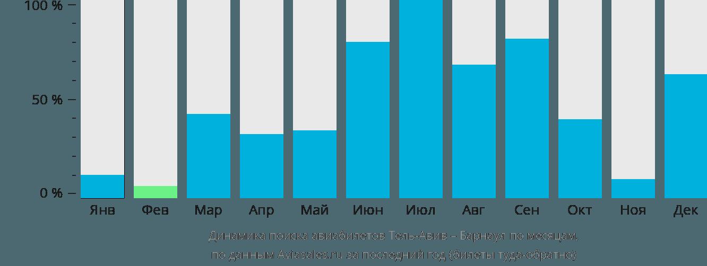 Динамика поиска авиабилетов из Тель-Авива в Барнаул по месяцам