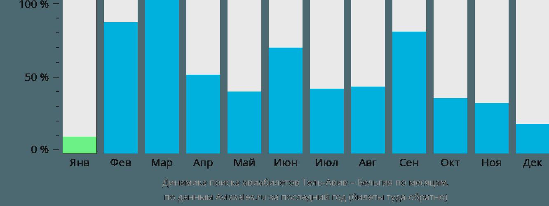 Динамика поиска авиабилетов из Тель-Авива в Бельгию по месяцам