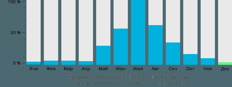 Динамика поиска авиабилетов из Тель-Авива в Берген по месяцам