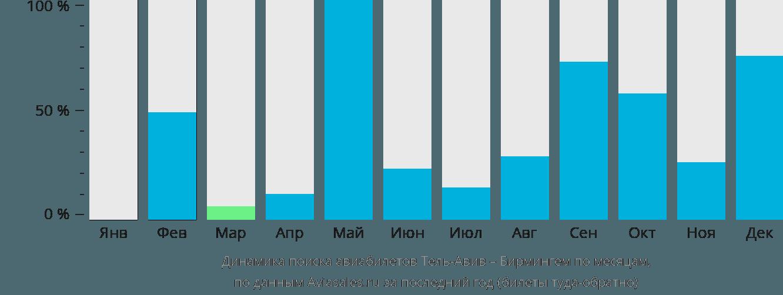 Динамика поиска авиабилетов из Тель-Авива в Бирмингем по месяцам