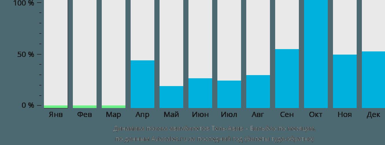 Динамика поиска авиабилетов из Тель-Авива в Бильбао по месяцам