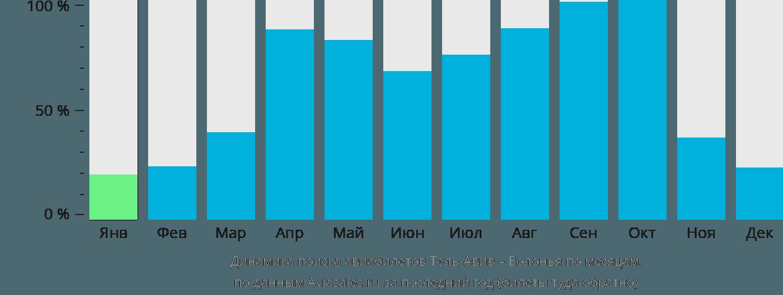 Динамика поиска авиабилетов из Тель-Авива в Болонью по месяцам