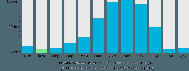 Динамика поиска авиабилетов из Тель-Авива в Бургас по месяцам