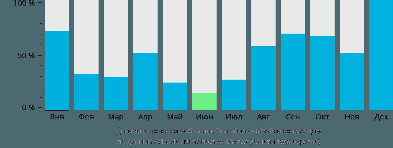 Динамика поиска авиабилетов из Тель-Авива в Мумбаи по месяцам