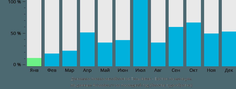 Динамика поиска авиабилетов из Тель-Авива в Бостон по месяцам