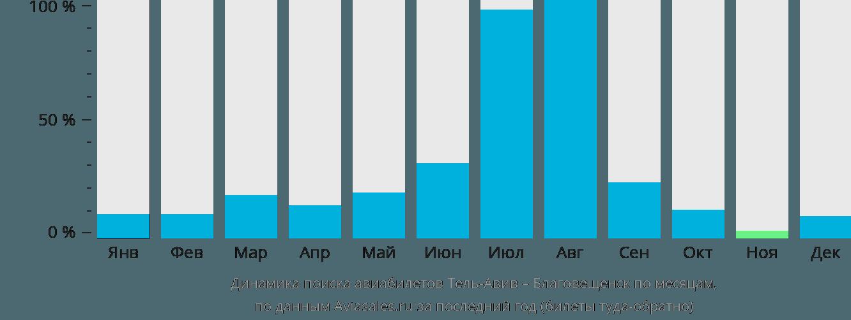 Динамика поиска авиабилетов из Тель-Авива в Благовещенск по месяцам