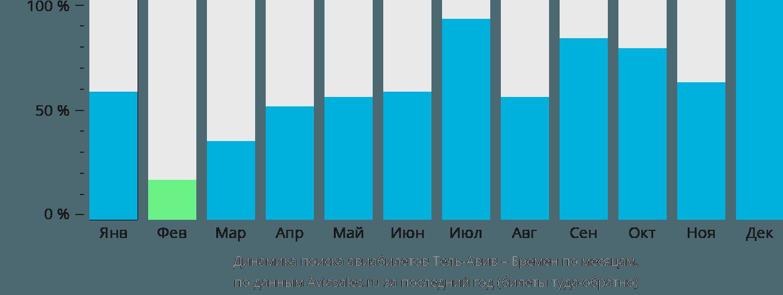 Динамика поиска авиабилетов из Тель-Авива в Бремен по месяцам