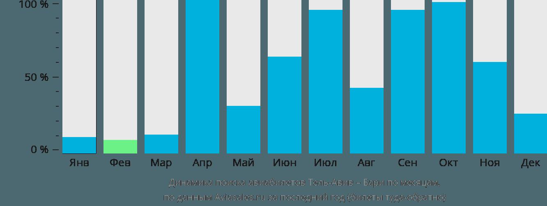 Динамика поиска авиабилетов из Тель-Авива в Бари по месяцам